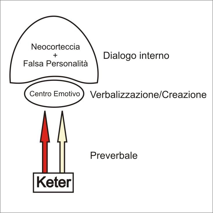 Schema di verbalizzazione del flusso di potere proveniente da Keter