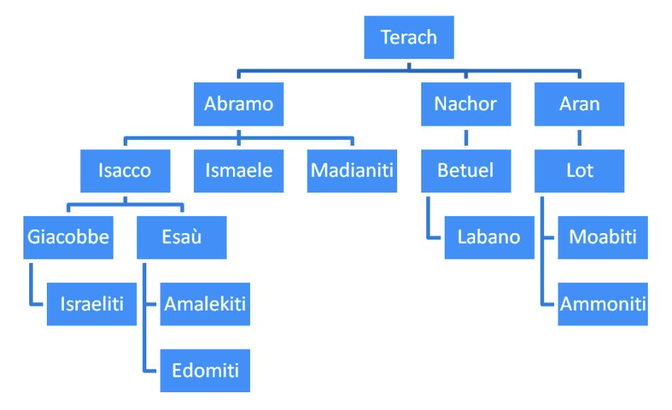 Discendenza di Terach