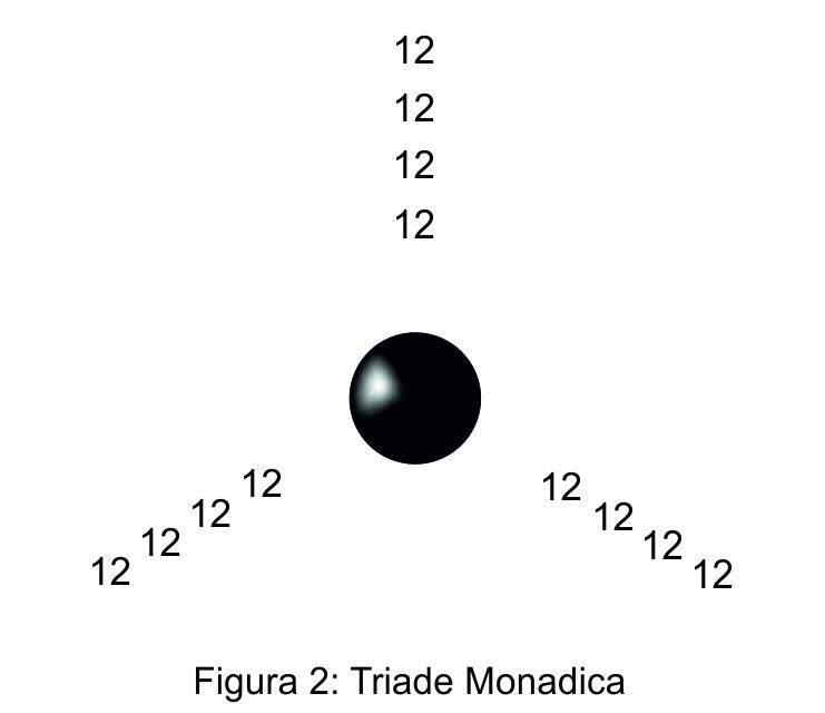 NA_Struttura_Triade Monadica 2